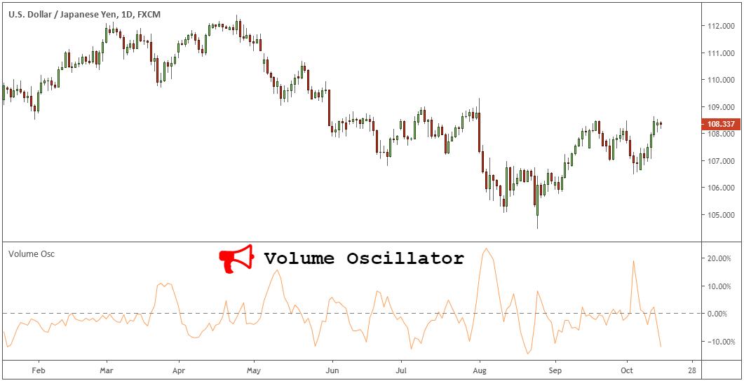 Tranzacționarea cu Indicatorul On Balance Volume [OBV Indicator]
