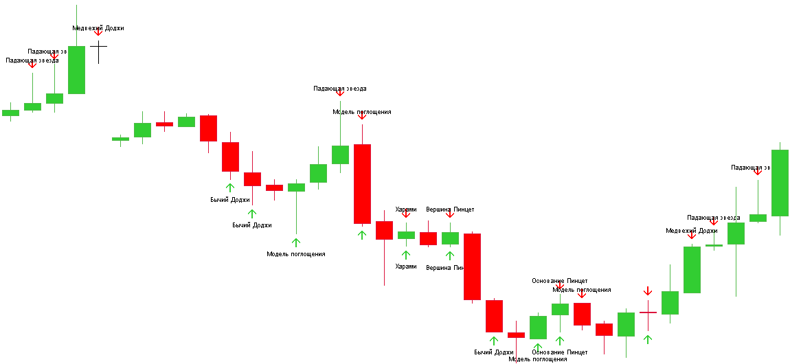 Best Price Action Indicators for MT4 and MT5