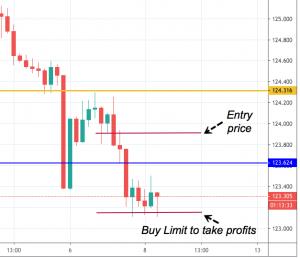 Forex handel limit range order